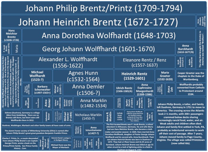 Alexander Wolffhart Position on Family Tree